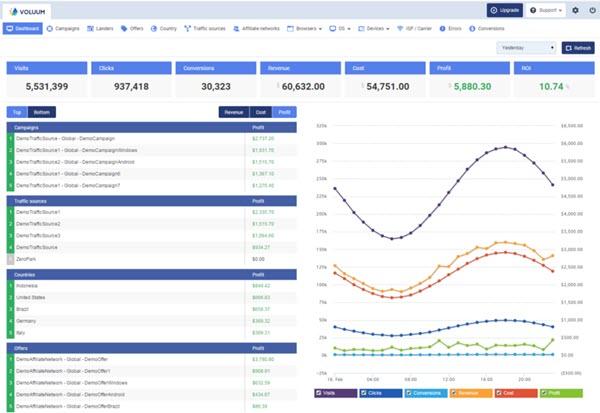 Voluum CPA Affiliate Tracking Tool