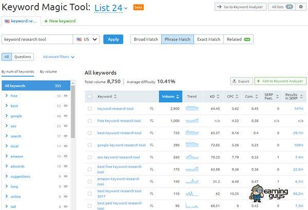 SEMRush Keyword Research Tool