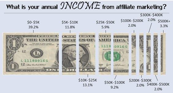 Affiliate Income - Affiliate Marketing for Dummies