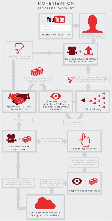 YouTube Video Monetisation Process