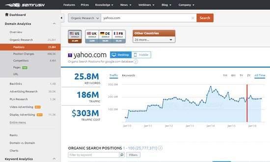 SemRush Keyword Position Rank Tracker Tool
