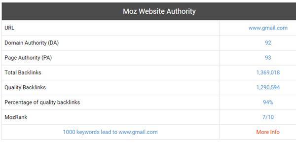 Domain Authority Checker - Domain Authority Checker Tools