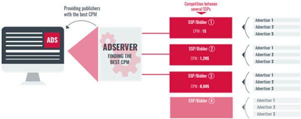 "The Moneytizer's Innovative ""Header Bidding"" Technology"