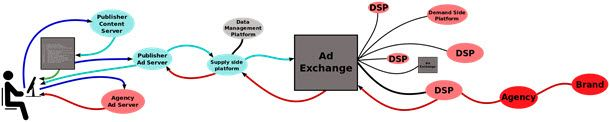 How do Ad Exchanges Work