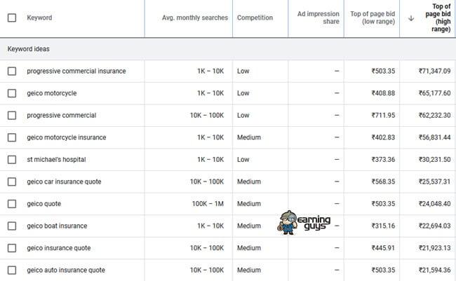 High CPC AdSense Keywords